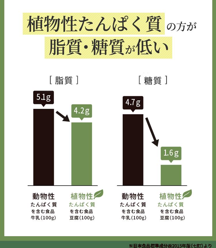 植物性たんぱく質の方が脂質。糖質が低い
